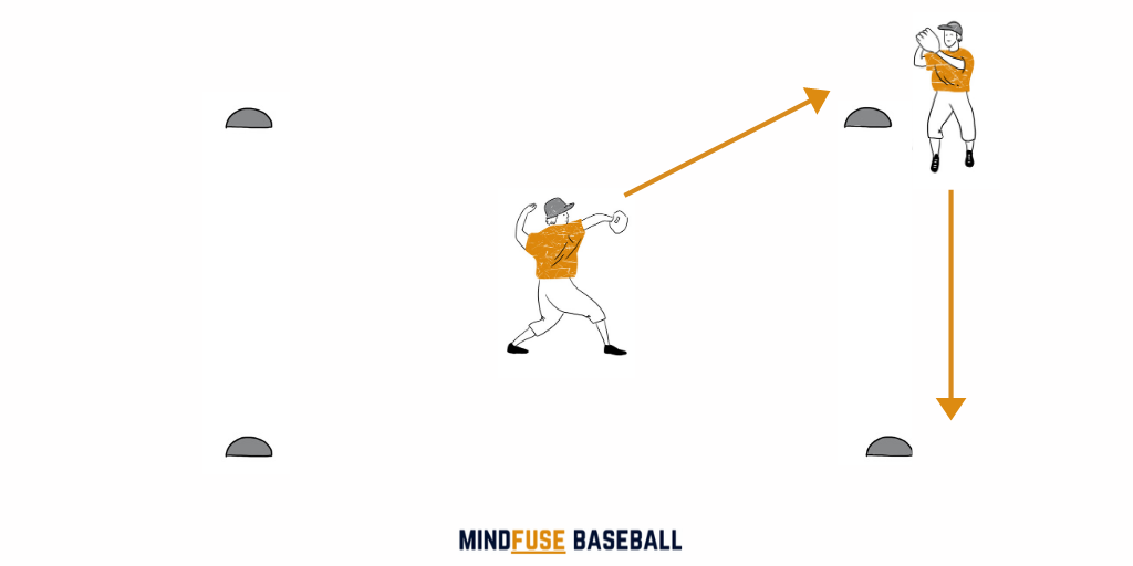 Baseball Fielding Drills: Moving Square [MindFuseBaseball.com]