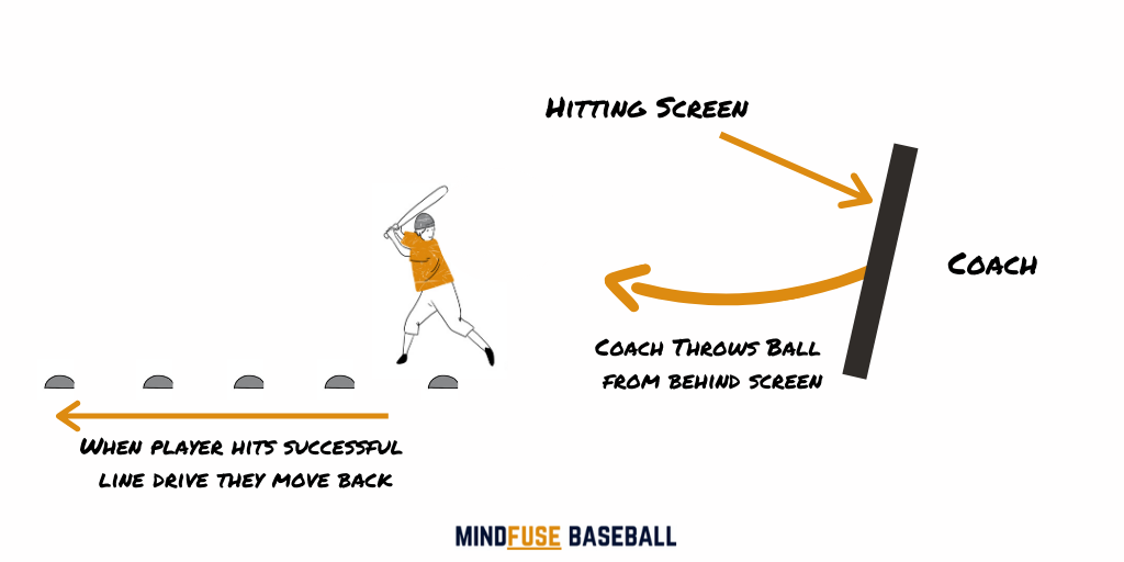 Baseball coaching standing behind a hitting screen throwing balls to a batter standing opposite a cone. There are also direction lines to show the direction of movement: Baseball Hitting Drills