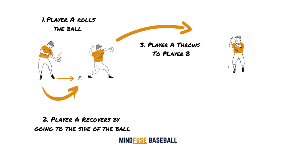 Baseball player simulating a mistake by rolling the ball out to their side, recovering and the throwing the ball to their partner