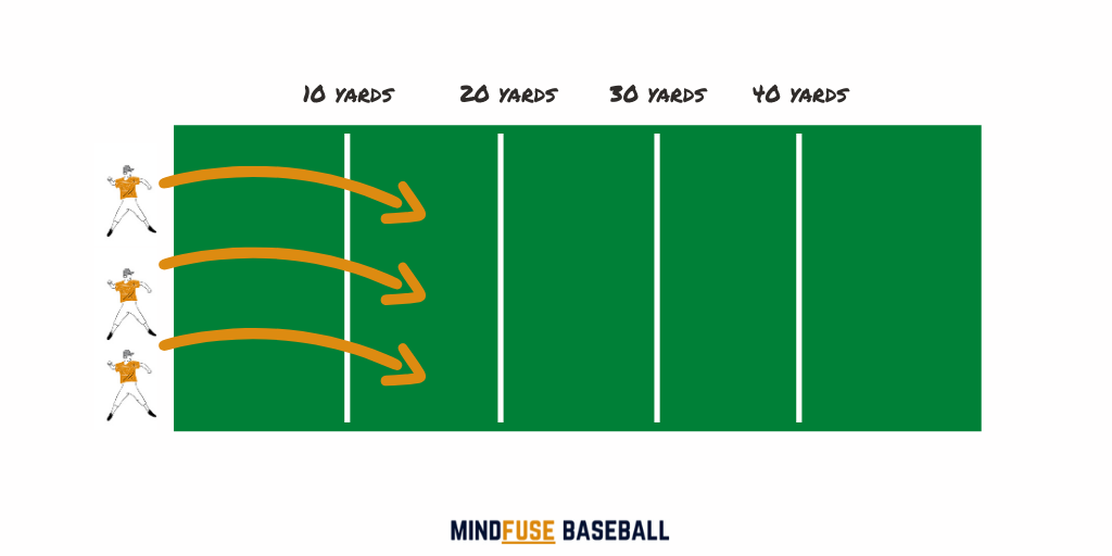 3 baseball players throwing baseballs over 10, 20, 30 and 40 yard intervals: Fielding Drills