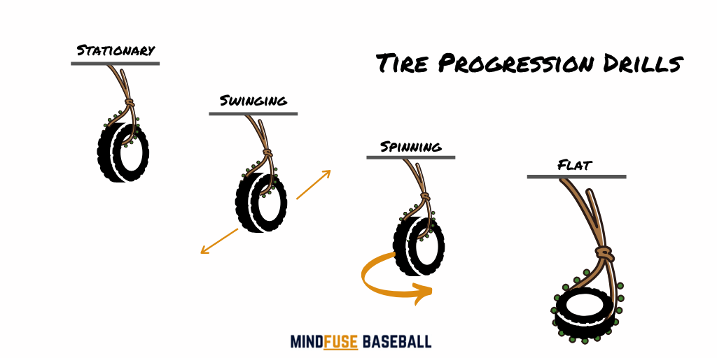 4 images of tire baseball drills with direction lines to show the movement of the tire before the batter hits the tire. Baseball Hitting Drills