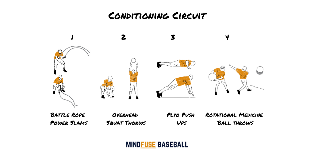 Baseball Conditioning Circuit features exercise demonstrations for; battle rope power slams, overhead squat throws, plyo push ups and rotational medicine ball throws