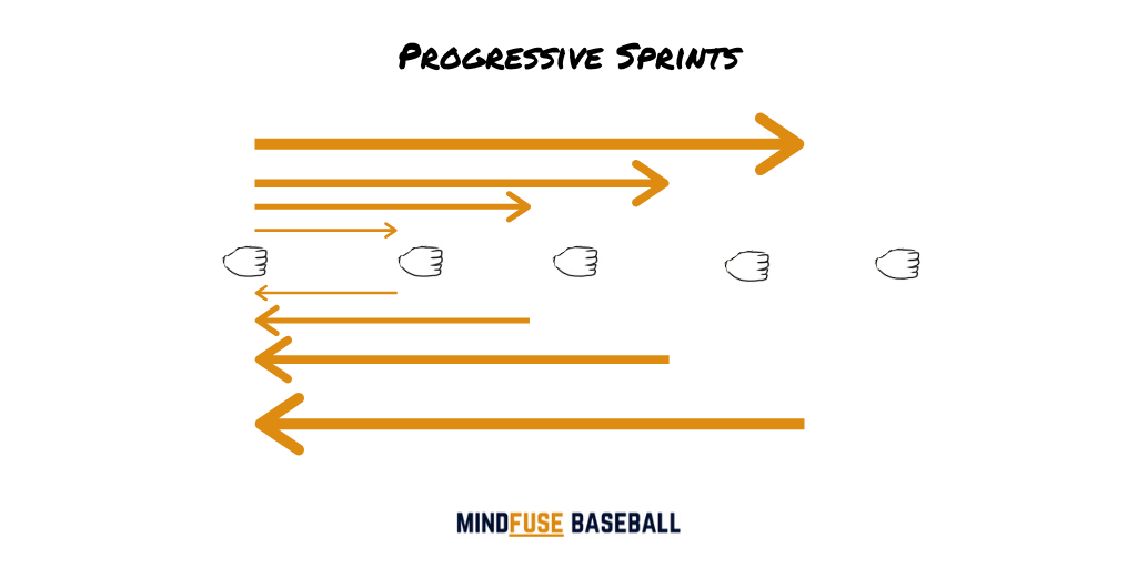 Baseball Conditioning Drills: Sprint direction lines with baseball gloves used as distance markers