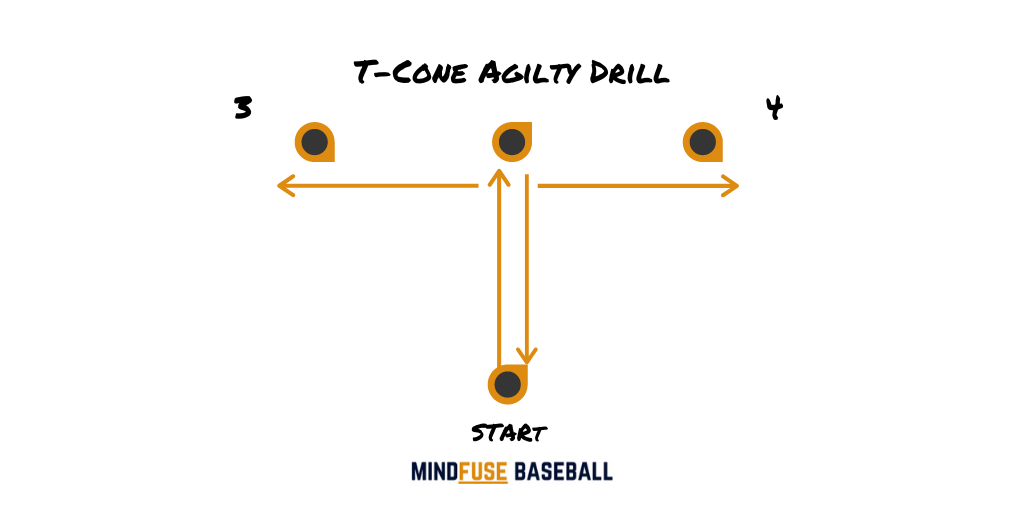 Baseball Conditioning Drills: Baseball players performing t-cone drill