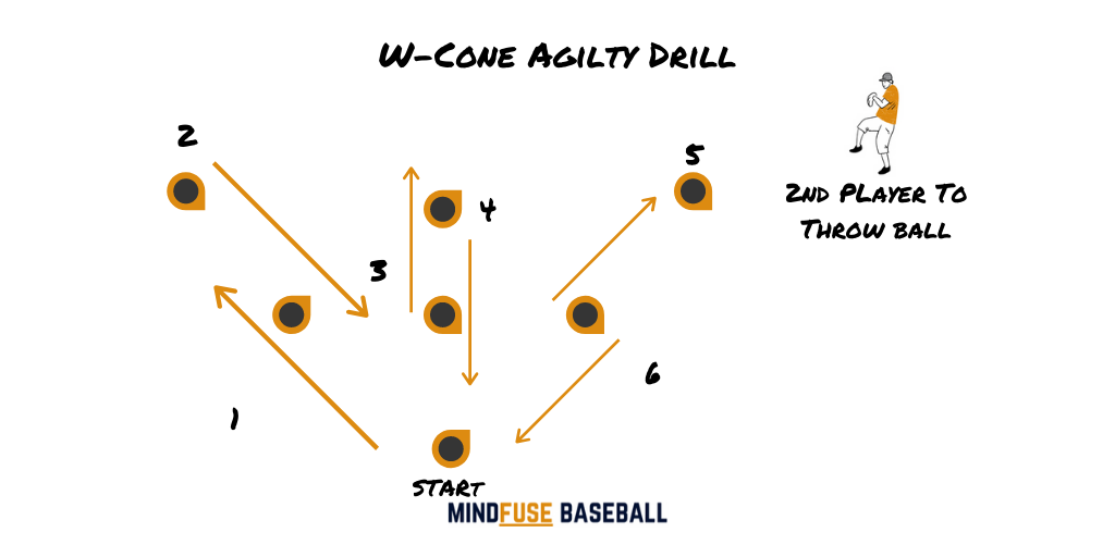 Baseball Conditioning Drills: Baseball players performing w-cone drill