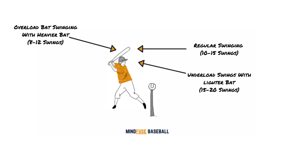 Swing The Load Drill